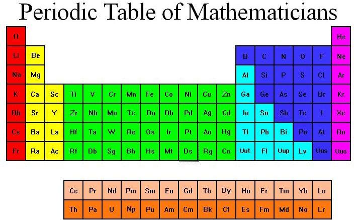 Crean en eeuu tabla peridica de las matemticas diariodigitalrd crean en eeuu tabla peridica de las matemticas urtaz Gallery